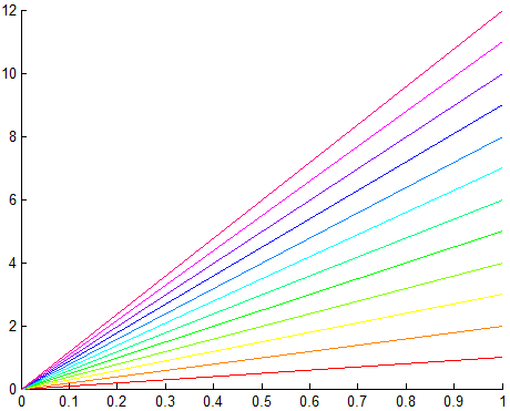 Automatically plot graphs with different colors in Matlab